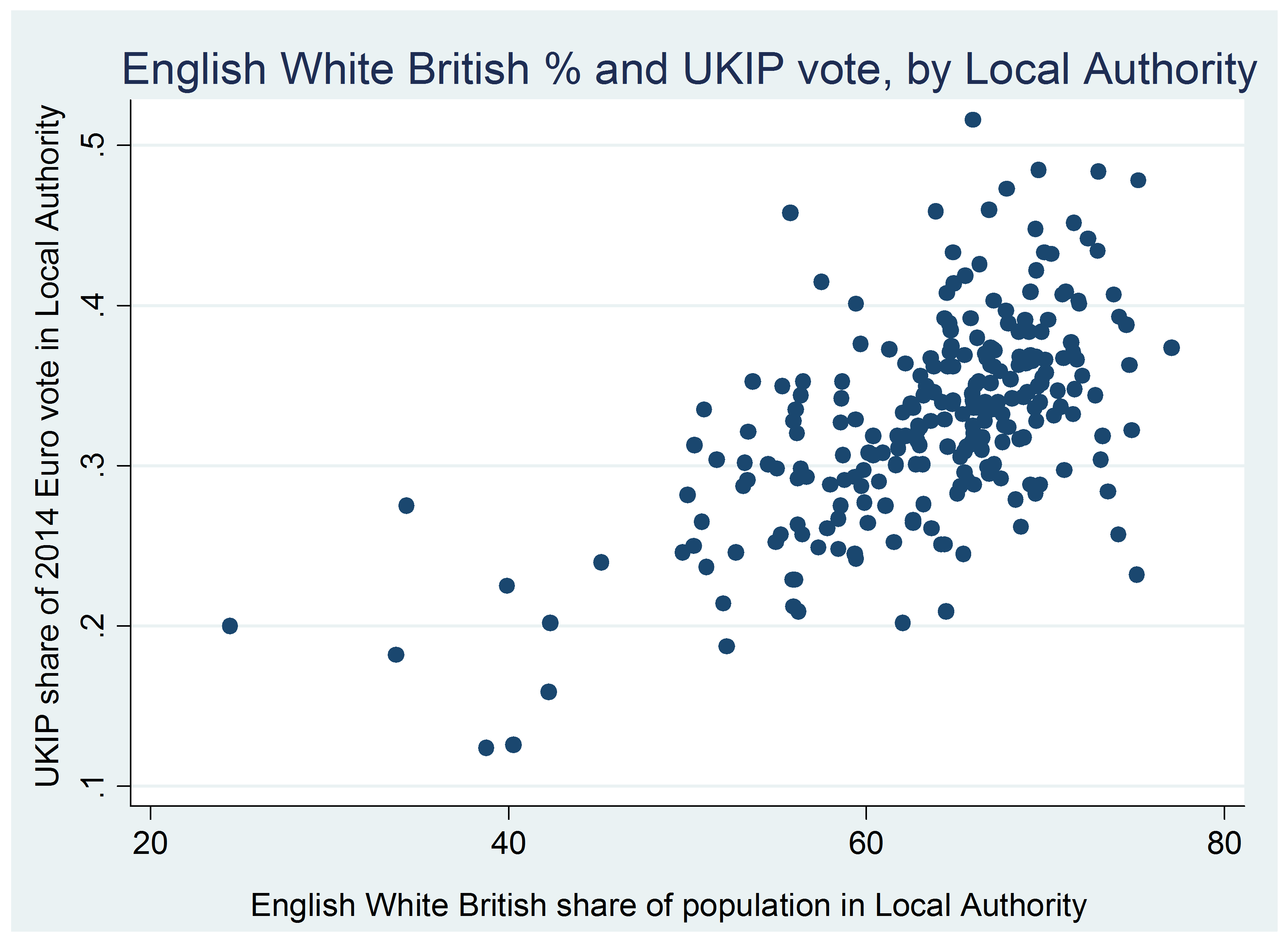 Prof eric kaufmann 10 gower street rochester and strood is 87 percent white british compared to the english average of 80 percent and 75 percent of its white british population identifies as nvjuhfo Image collections